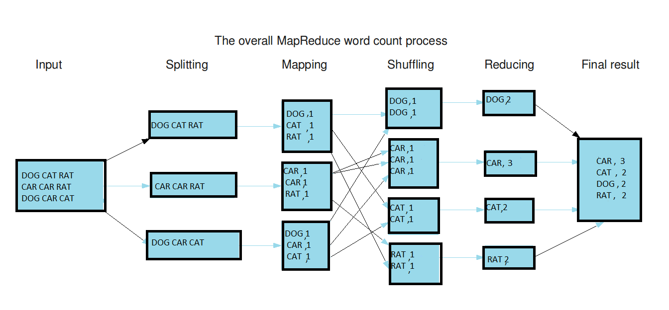 MapReduce in aaction