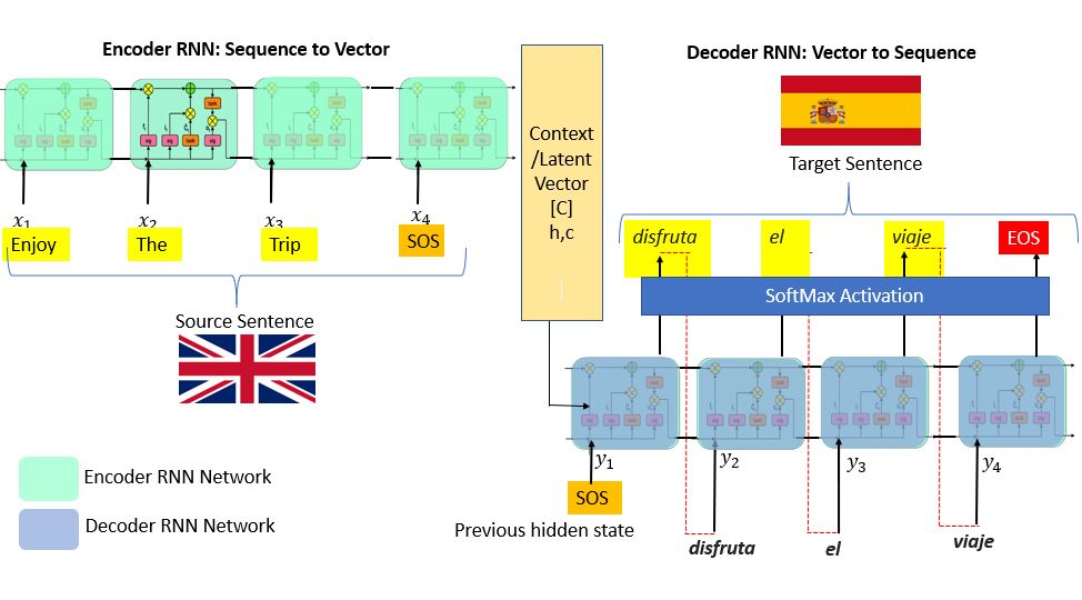 working of encoder and decoder