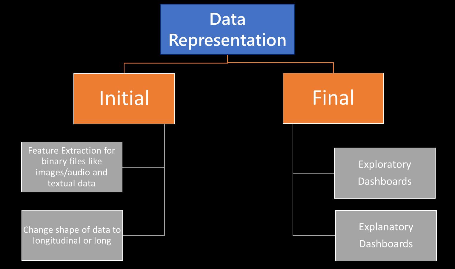 Data Representation