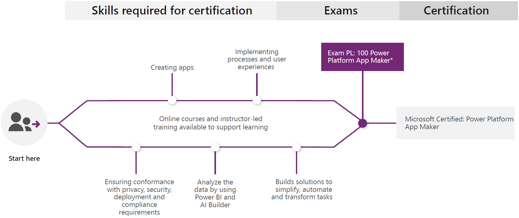 Learning Path for Microsoft Certified: Power Platform App Maker Associate