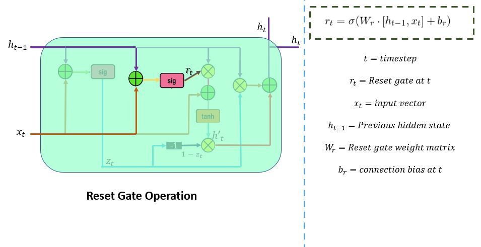 reset gate operations