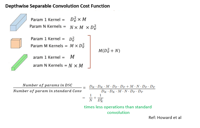 Depthwise separable conv. cost function