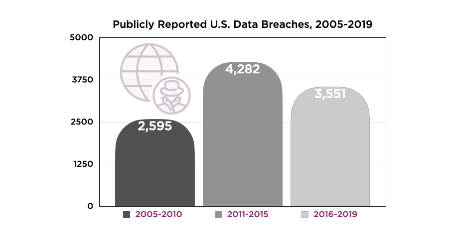 Publicly Reported Data Breaches Bar Chart Shading