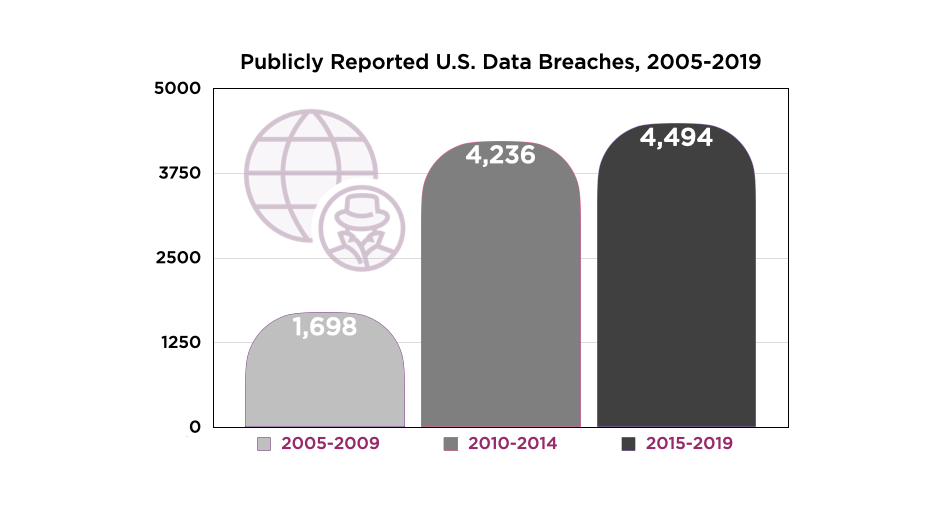 Publicly Reported Data Breaches Bar Chart Correct Shading