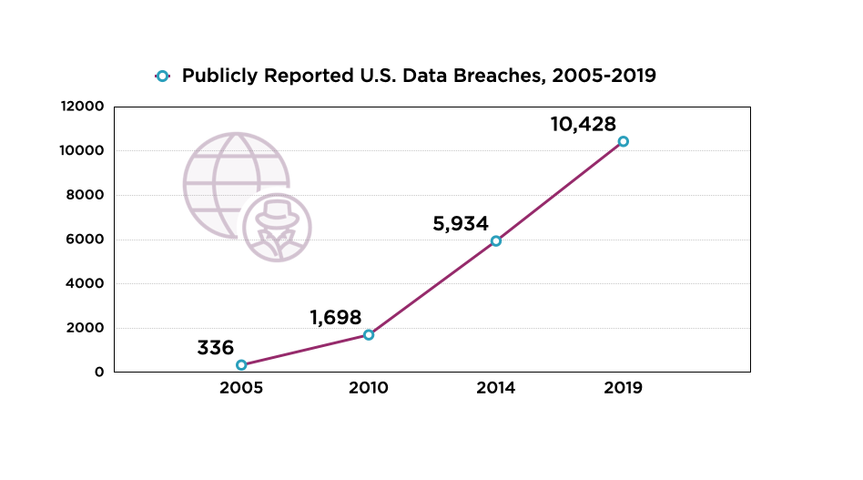 Publicly Reported Data Breaches Line Chart