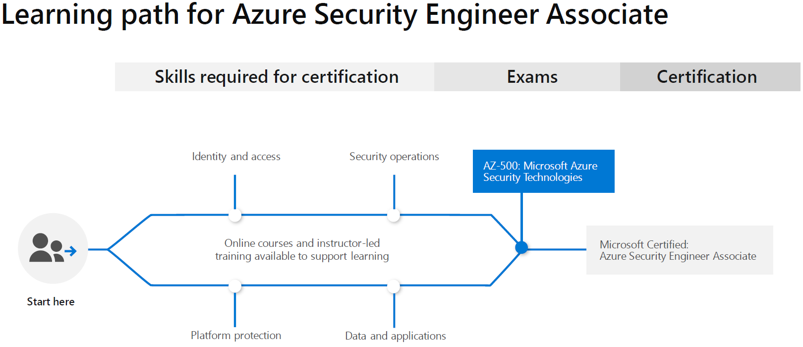 Learning Path for Azure Security Engineer Associate