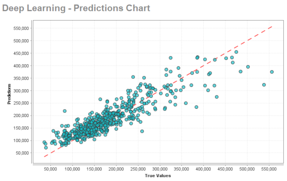 Predictions Chart