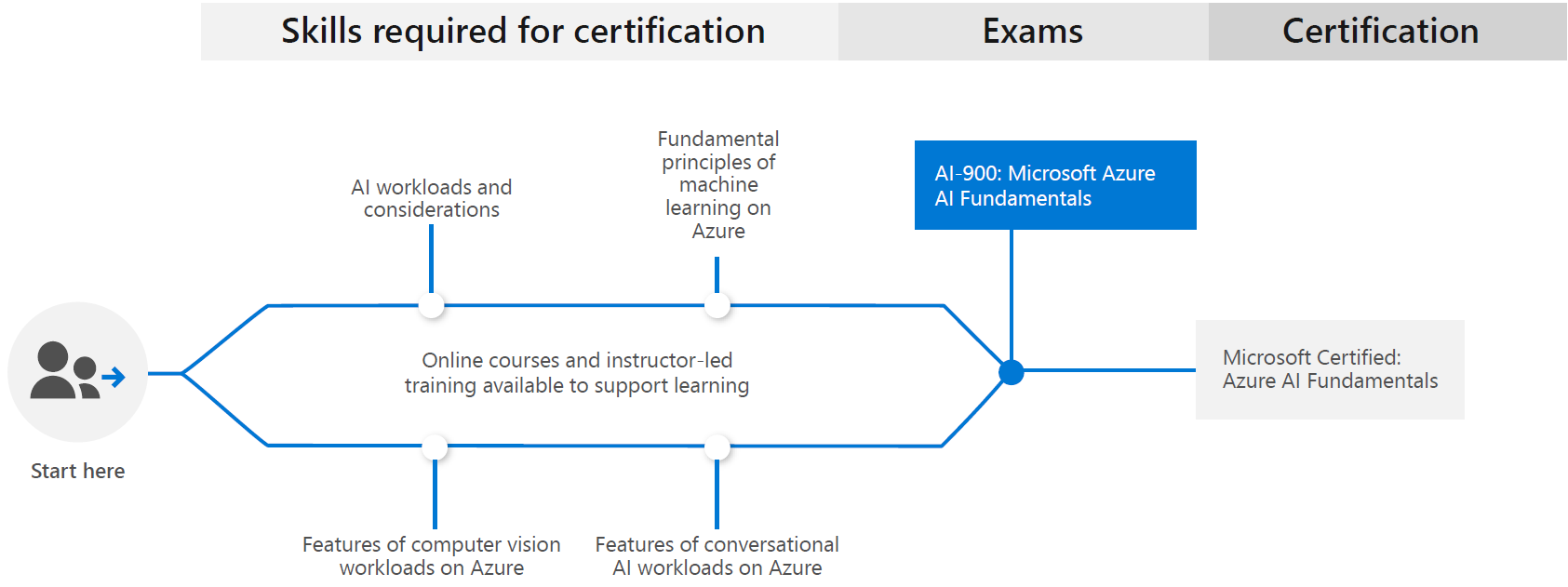 Learning Path for Microsoft Certified: Azure AI Fundamentals