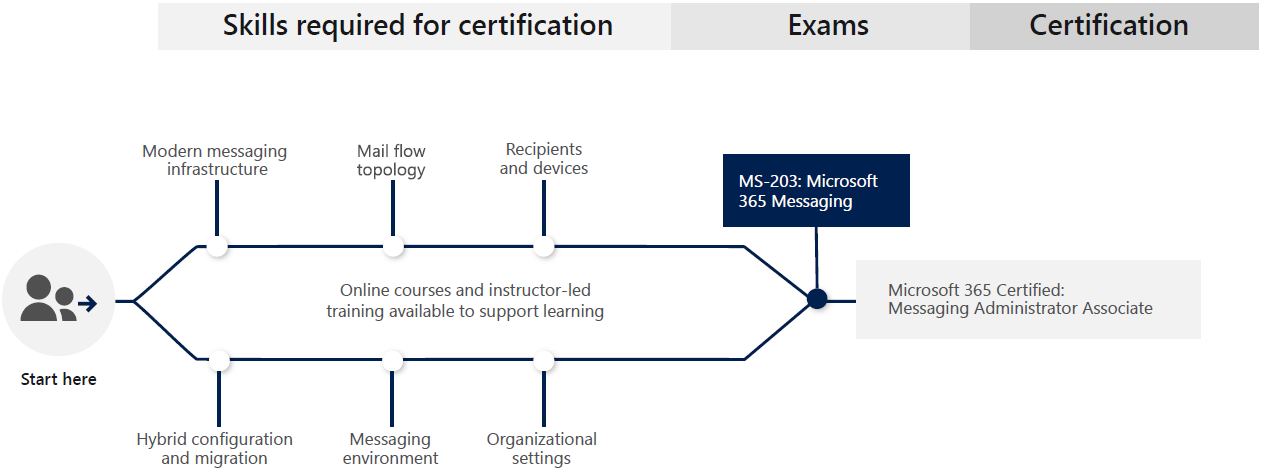 Learning Path for Microsoft 365 Messaging Administrator Associate