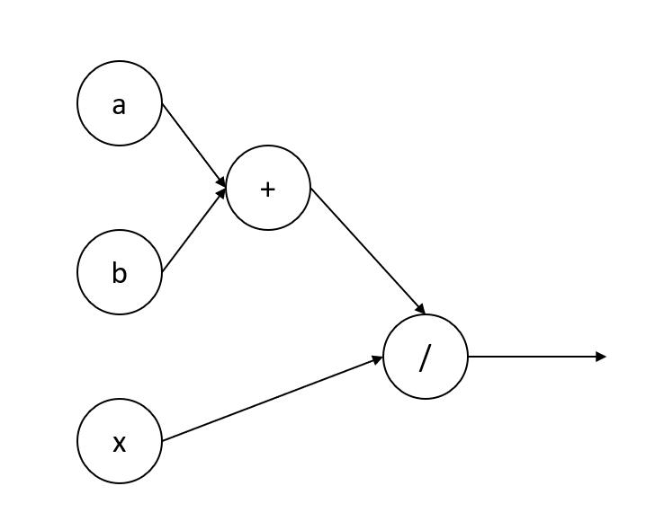 a computational graph