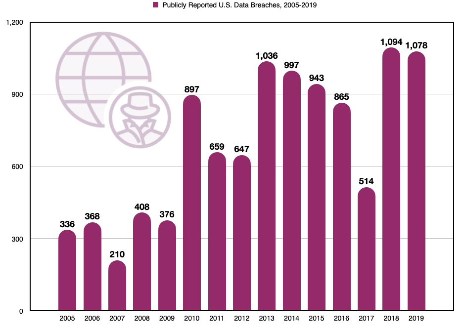 Publicly Reported Data Breaches Bar Chart