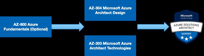 Azure Architect Certification Path