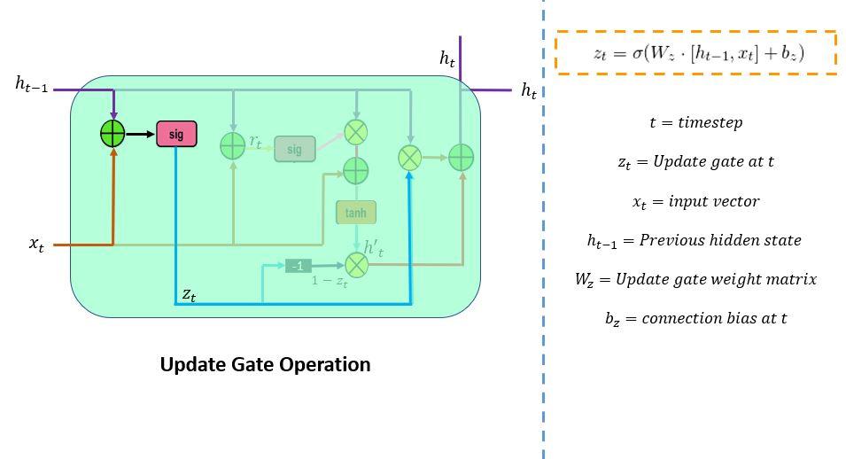update gate operations