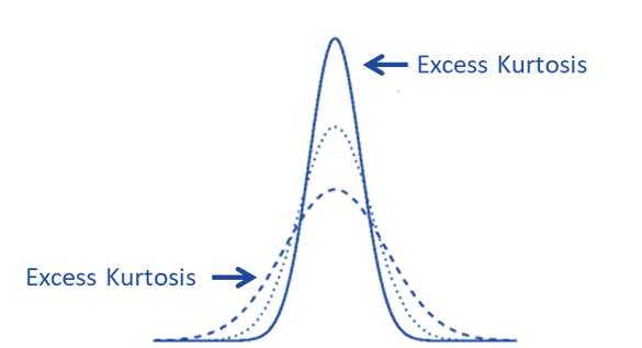 Representation of Excess Kurtosis