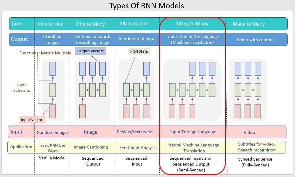 types of rnn model