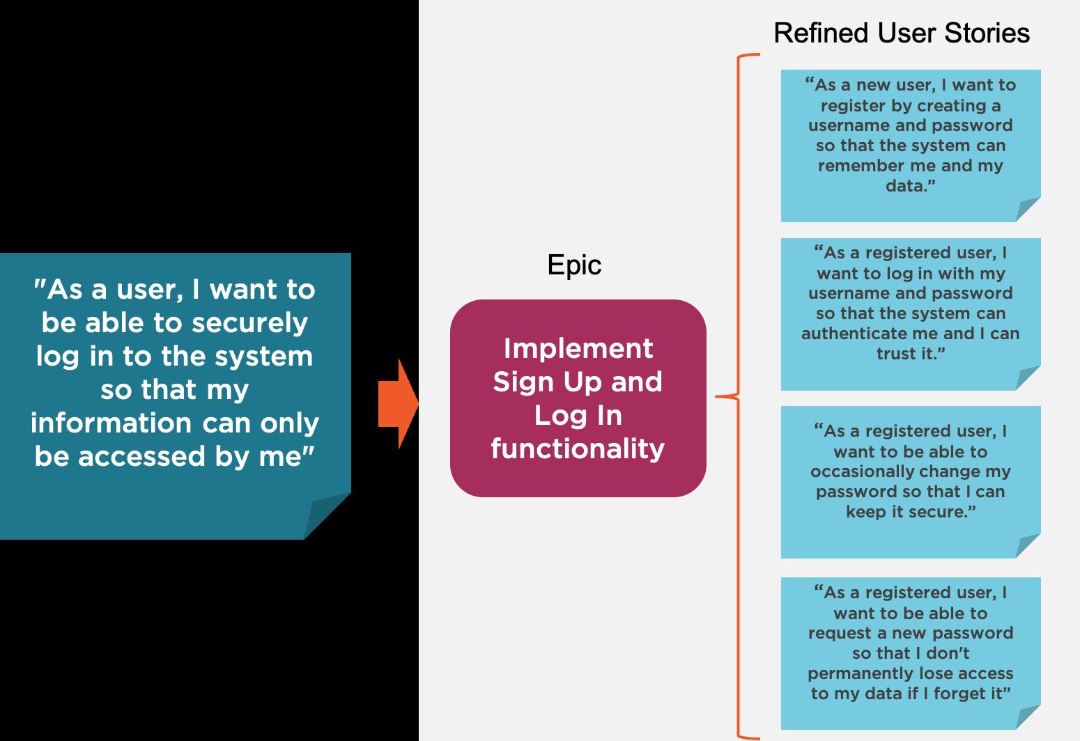 refining large user stories