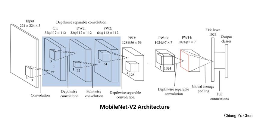MobileNet V2