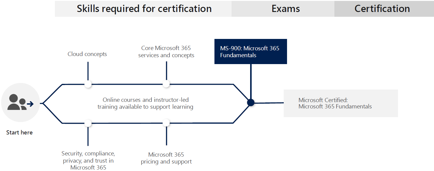 Learning Path for Microsoft 365 Certified: Fundamentals