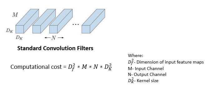 Standard Convolution filters