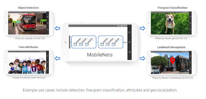 MobileNet view