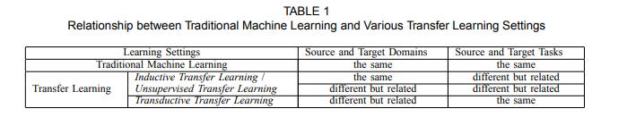 relationship between traditional machine learning and various transfer learning settings