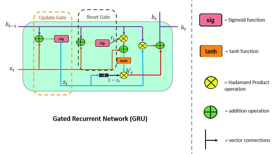 gated recurrent network: GRU