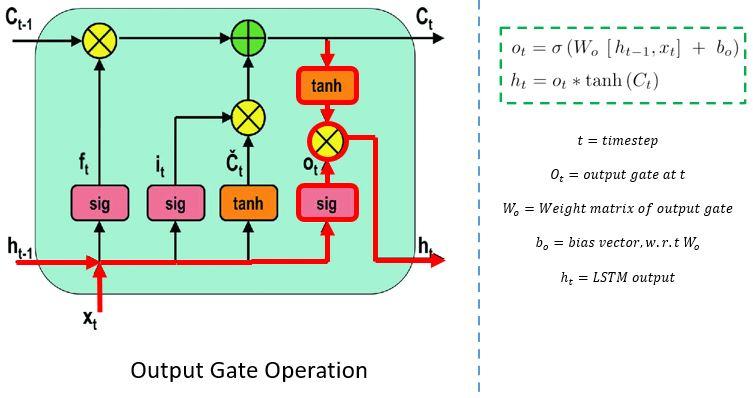 output gate