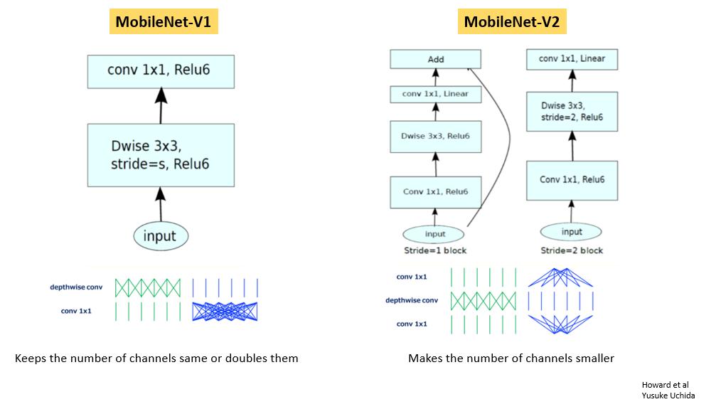 MobileNet version
