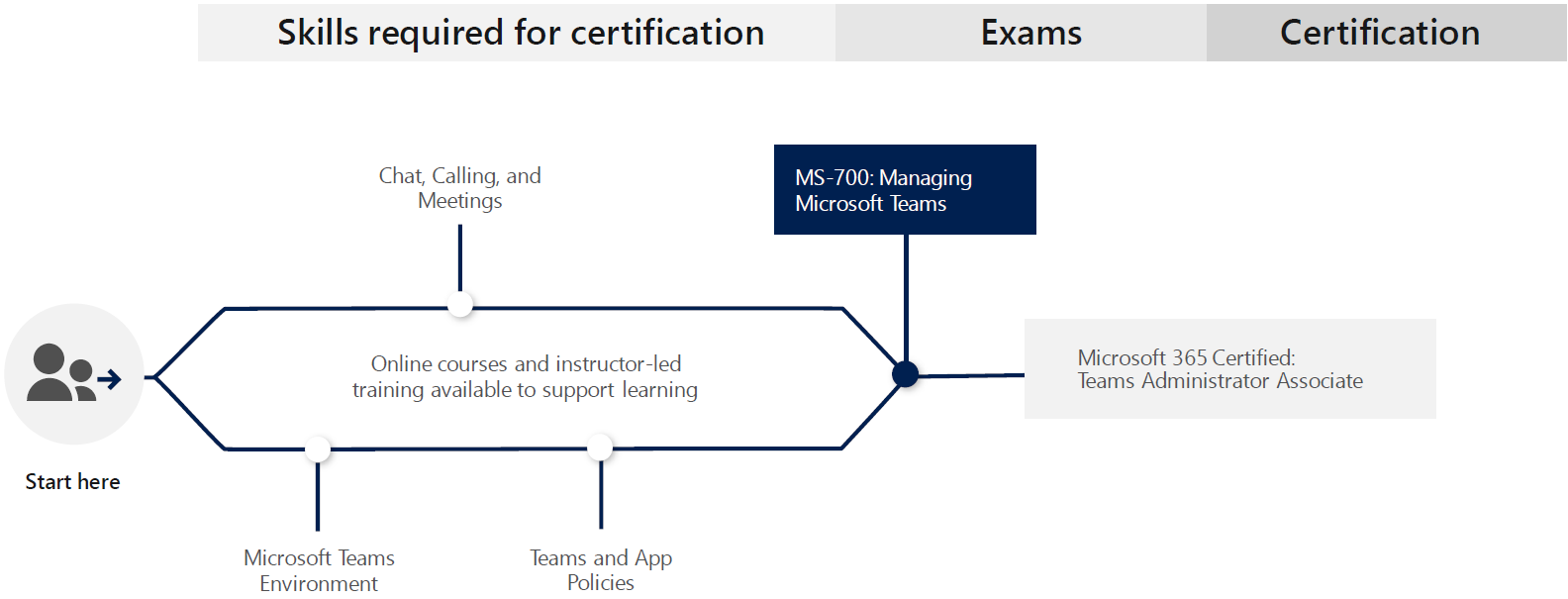 Learning Path for Microsoft 365 Certified: Teams Administrator Associate
