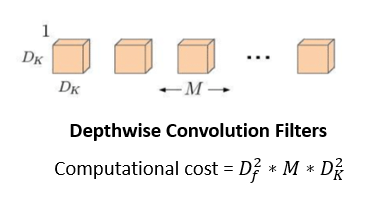Depthwise conv. filters