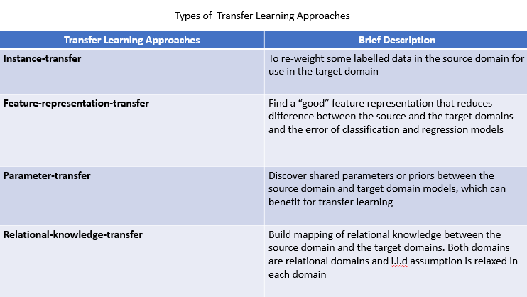 types of transfer learning