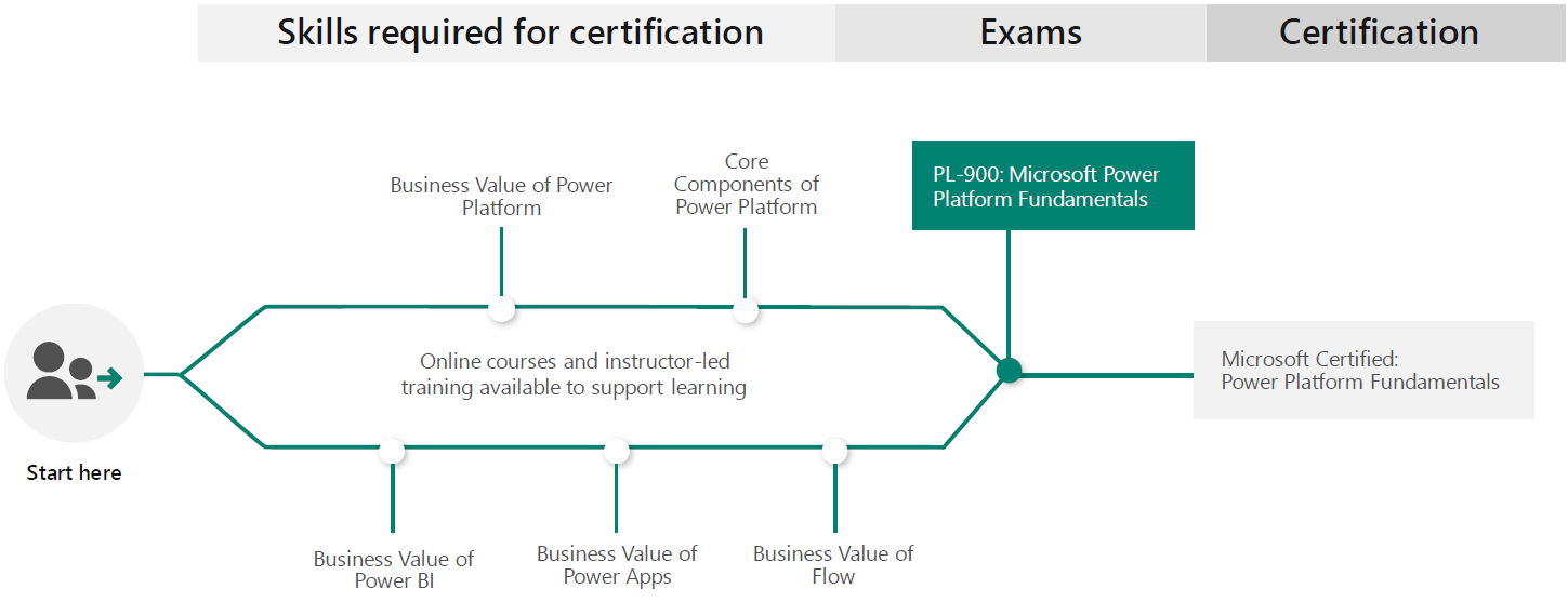Learning Path for Microsoft Certified: Power Platform Fundamentals