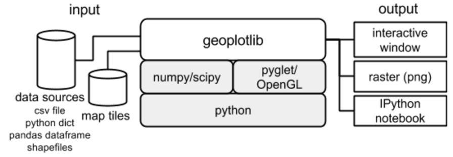 geoplotlib arch