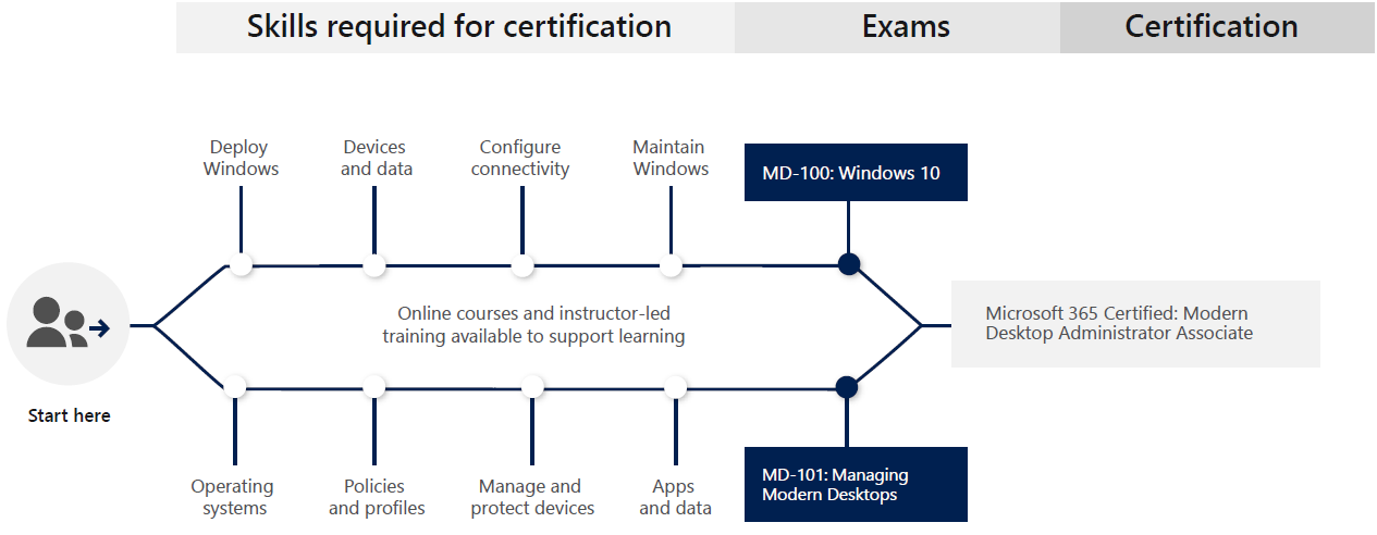 Learning Path for Microsoft 365 Certified: Modern Desktop Administrator Associate