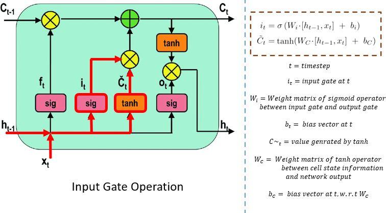 input gate