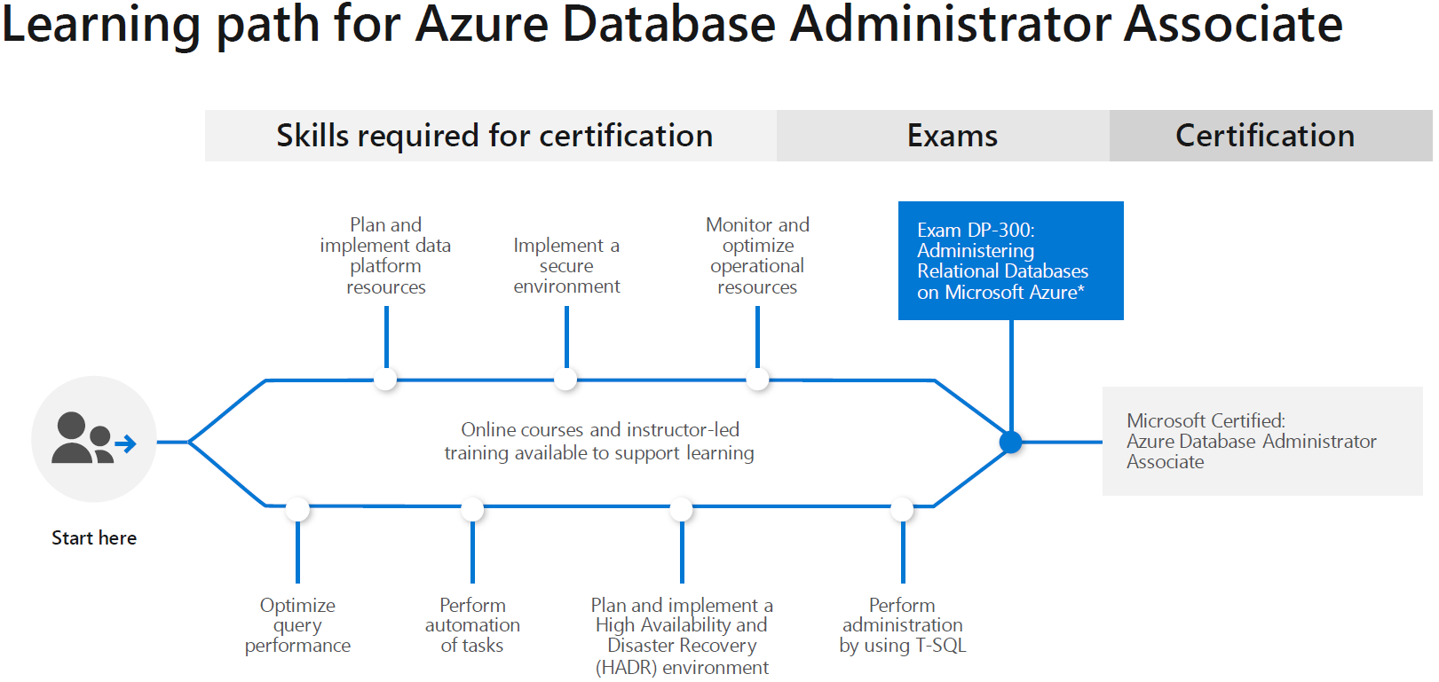 Learning Path for Azure Database Administrator Associate