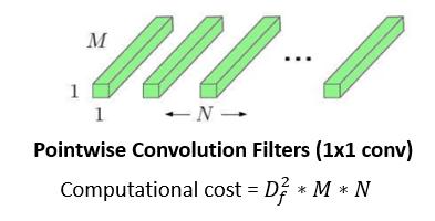 Pointwise Conv. Filter