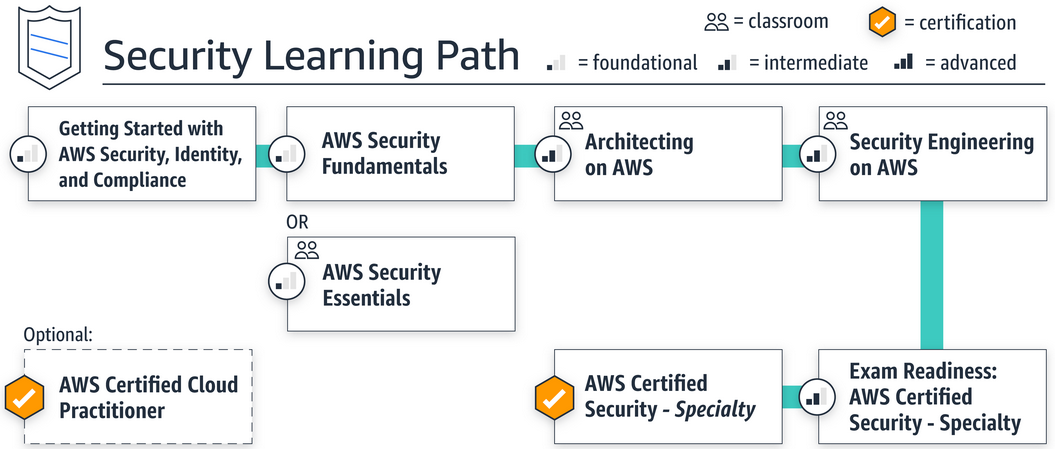 Pluralsight Learning Path for AWS Certified Security - Specialty