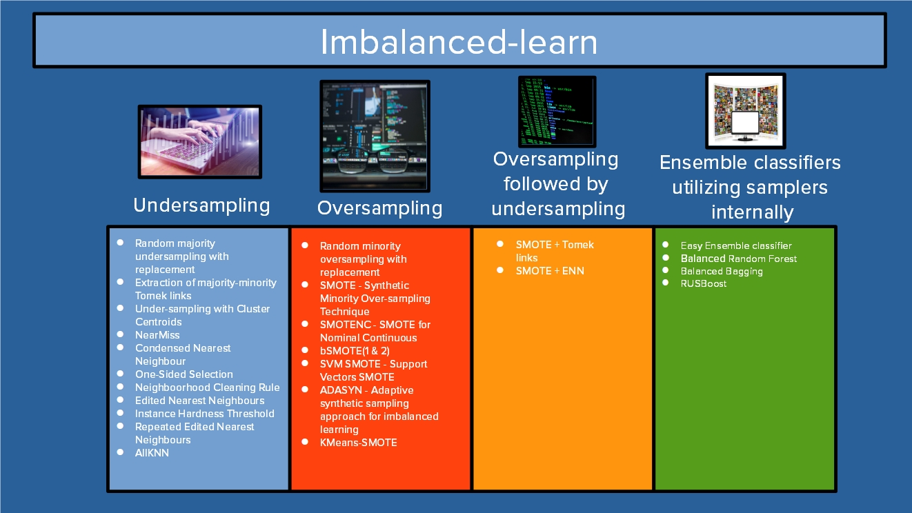 Implementations within imbalanced-learn