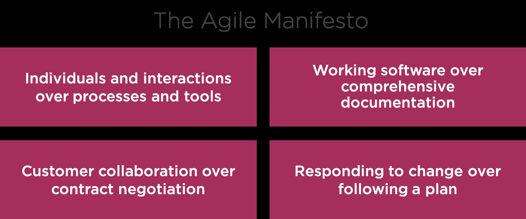 the agile manifesto