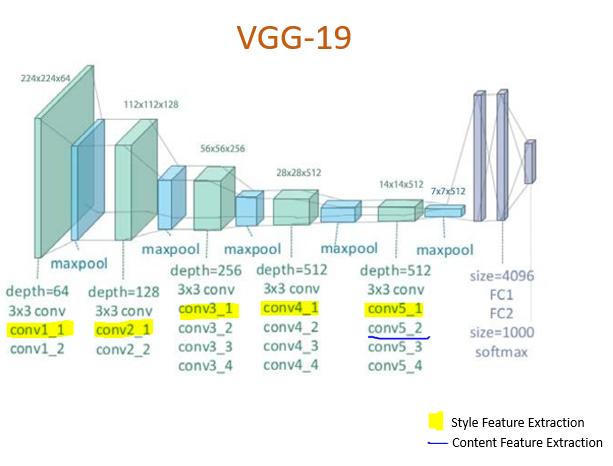 VGG Architecture