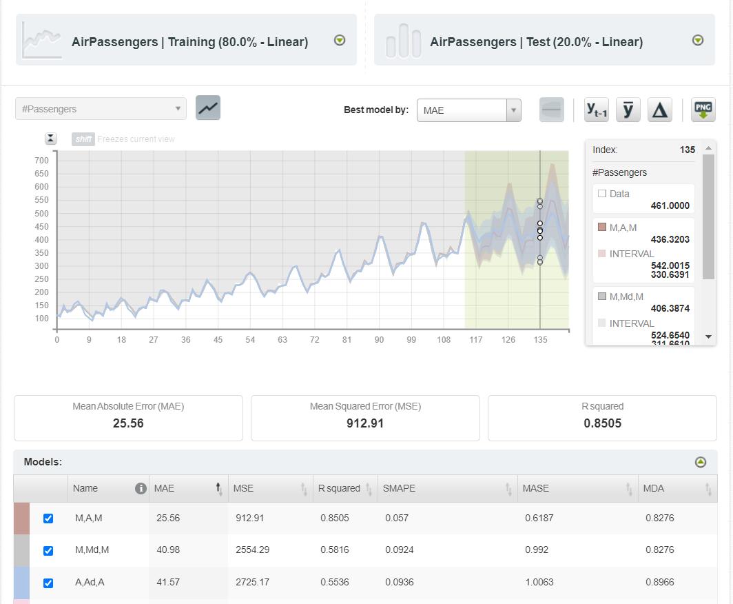 Forecasting on the testing dataset
